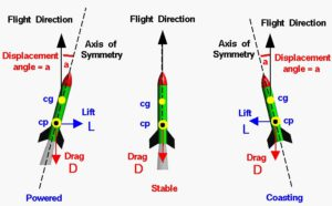 Aerodynamics and forces acting on the rocket | NAROM