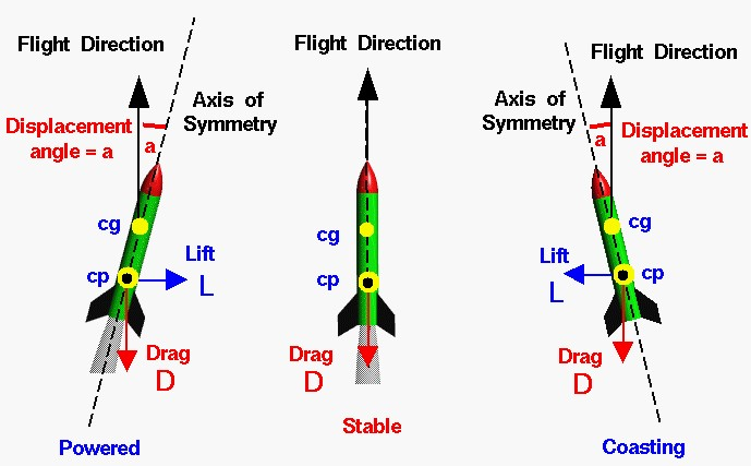 aerodynamics and forces acting on the rocket