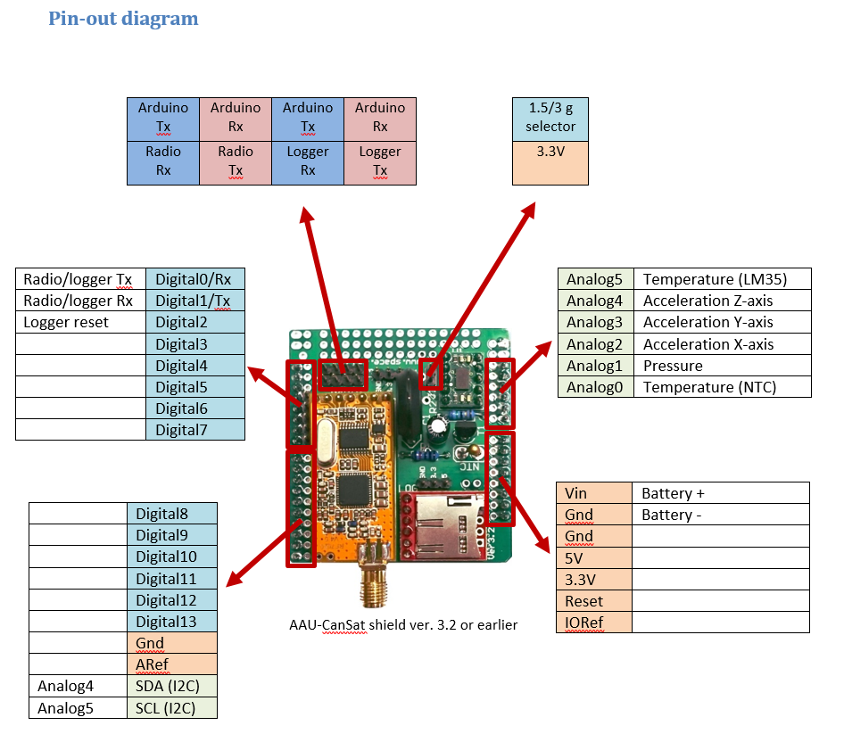 The CanSat Kit – Components list and pin-out diagram | NAROM